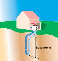 geothermie_verticale
